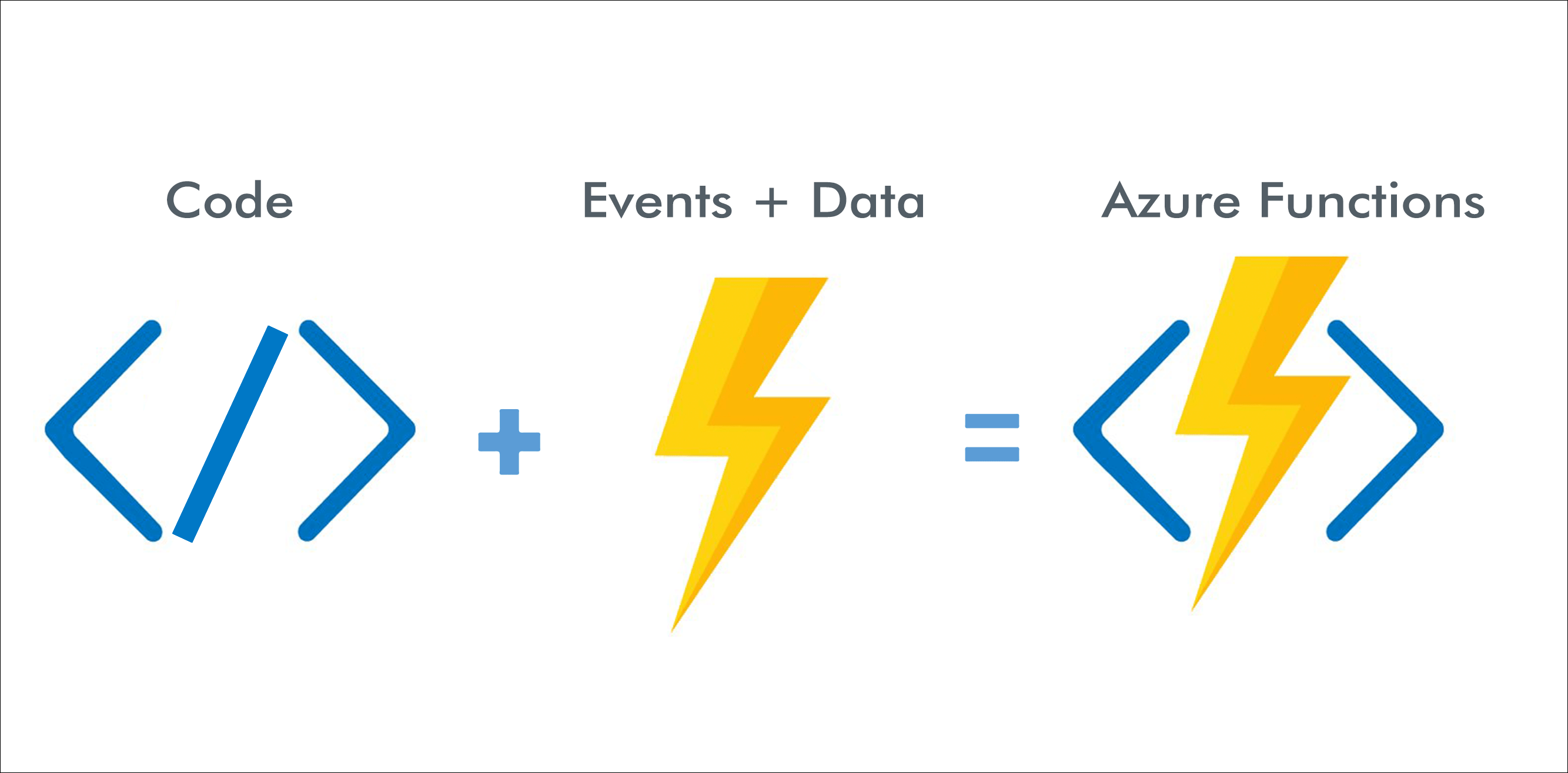Hosting your ML model on Azure Functions — Part 1 - Towards