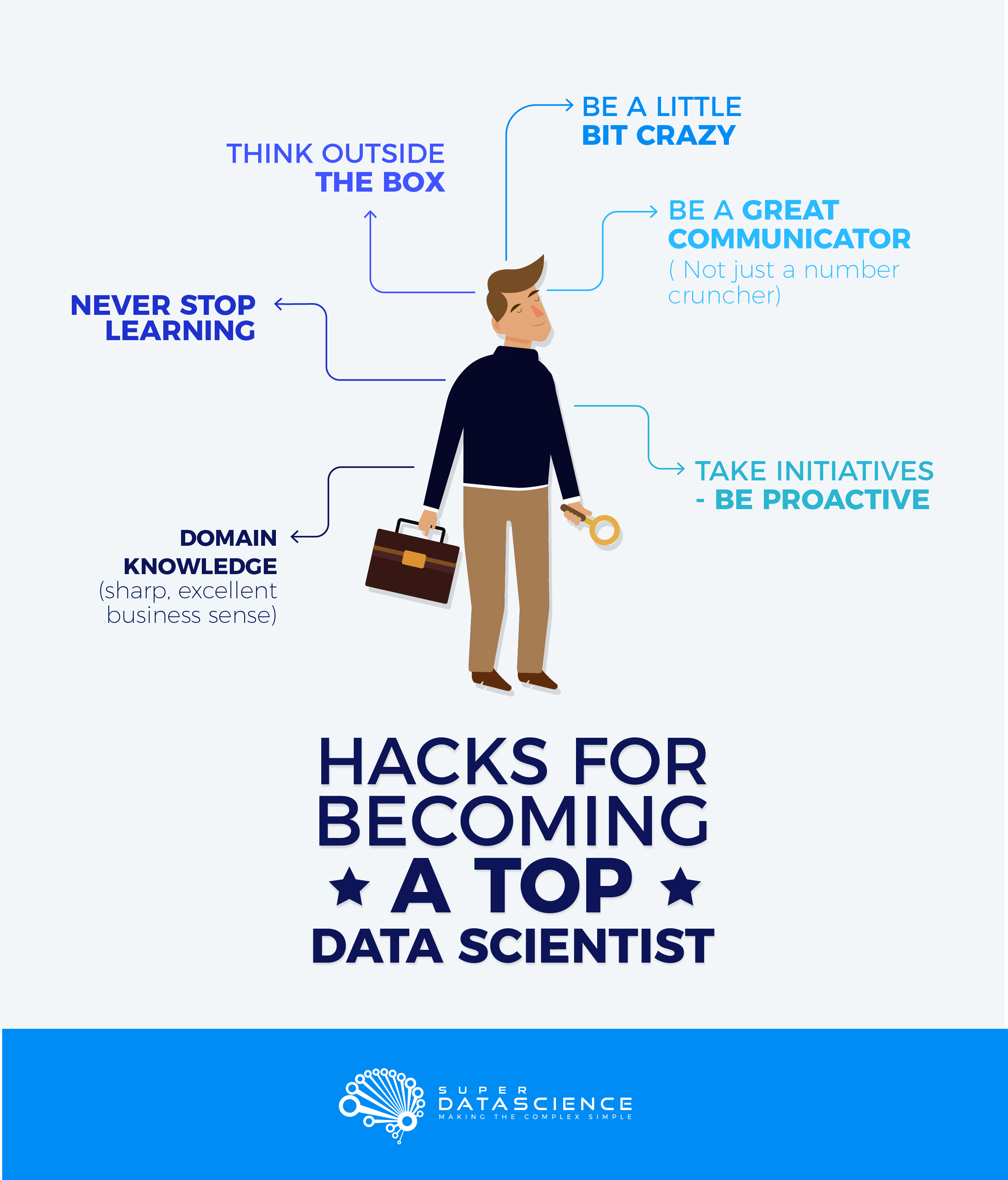 Hacks for Becoming a Top Data Scientist in 6 Months- Part 1