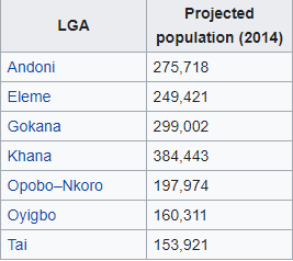 Rivers south east population index