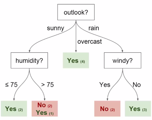 Machine Learning using Decision Trees and Random Forests in