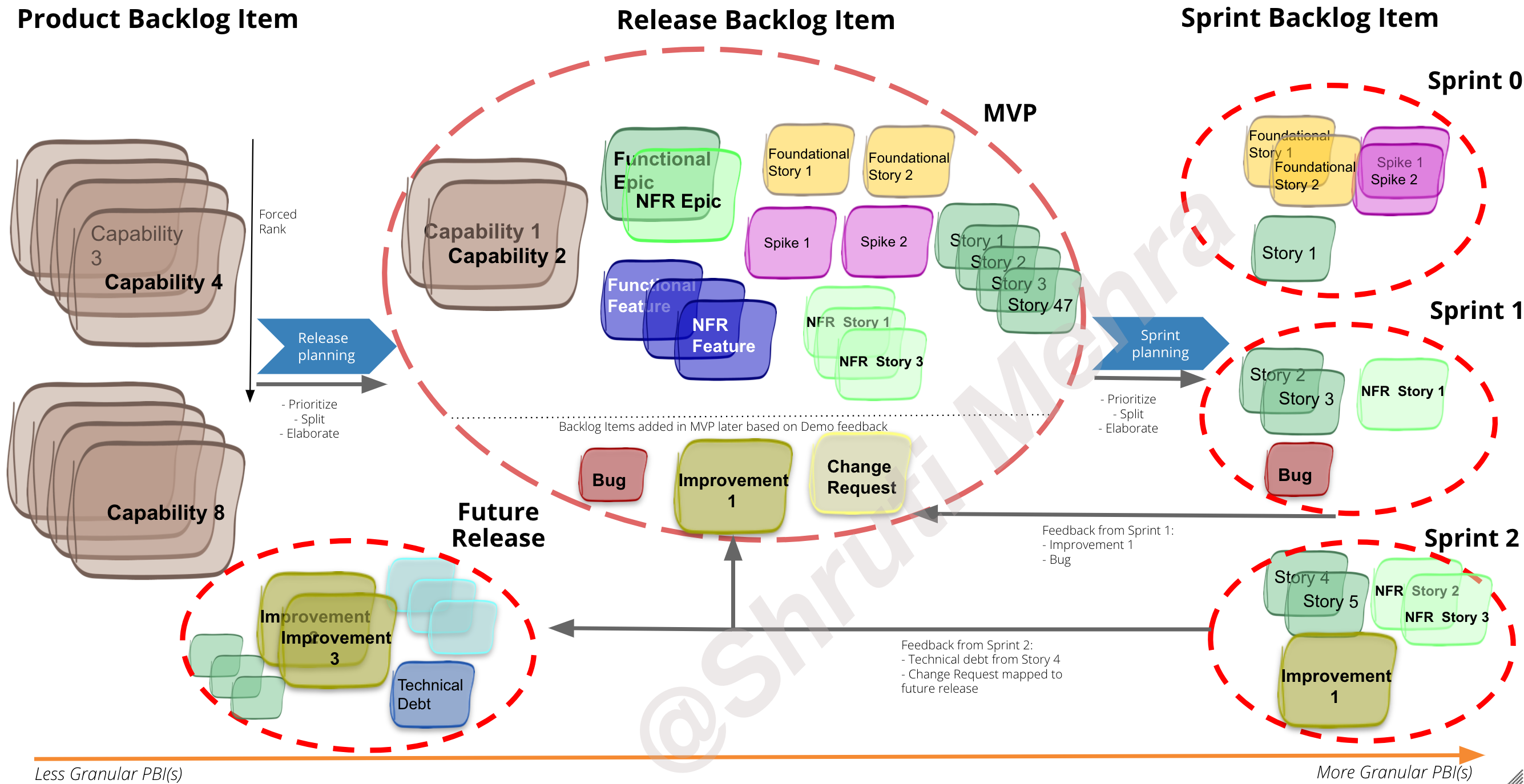 Evolving Product Backlog