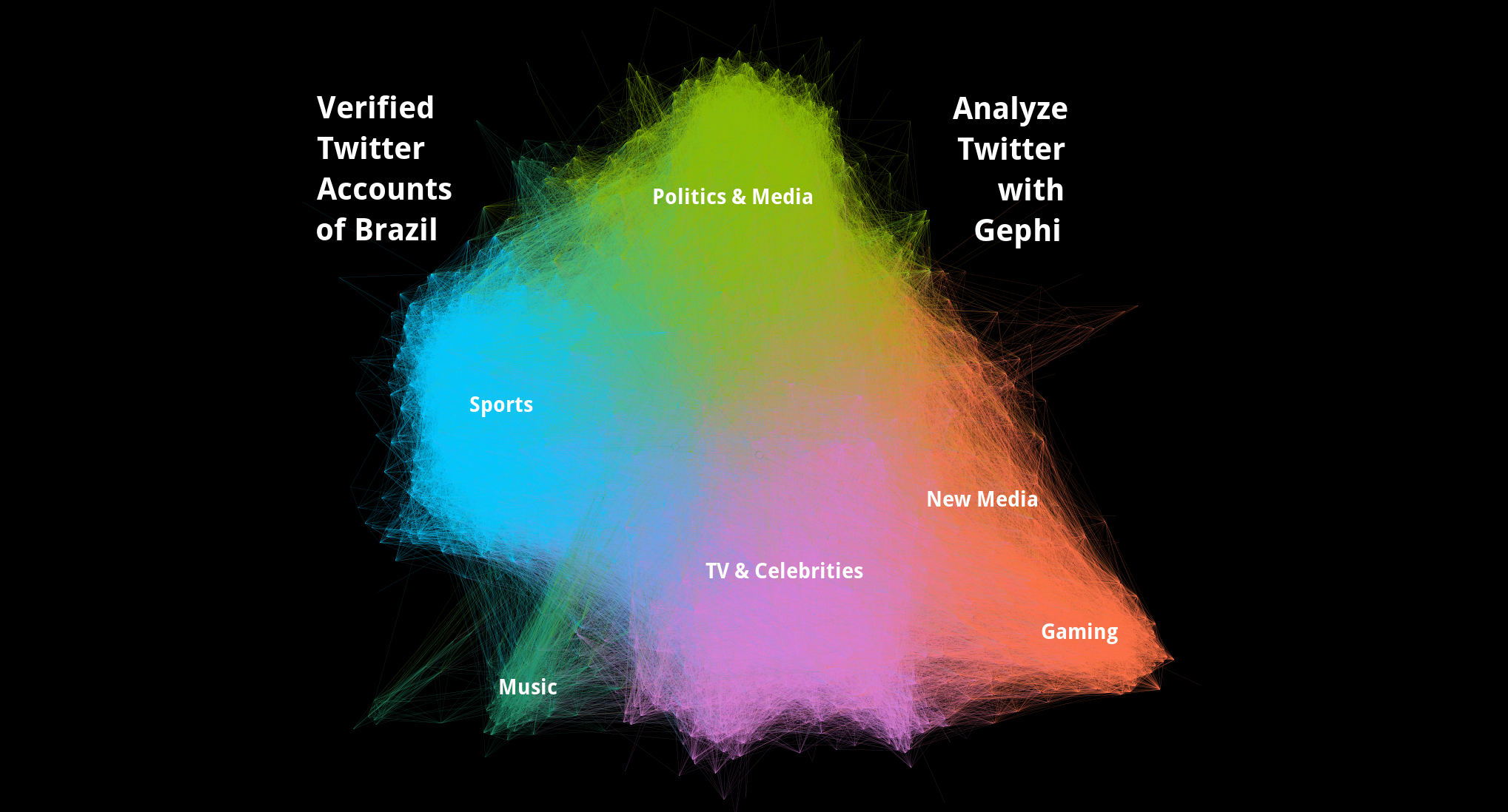 Guide: Analyzing Twitter Networks with Gephi 0 9 1 - Luca