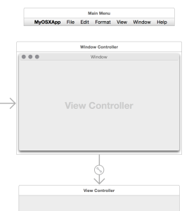 NSWindowControlled linked to NSViewController