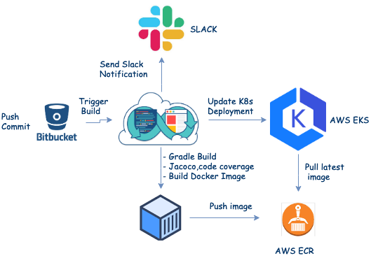Continuous Deployment with BitBucket Pipelines, ECR and AWS EKS
