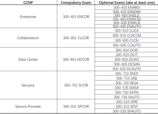 A Breakthrough Update of Cisco's professional certification