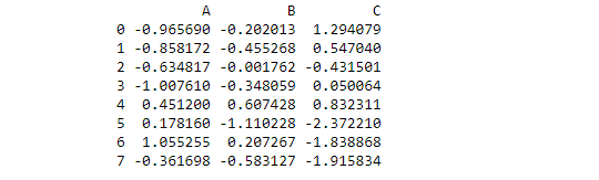 indexing and selecting data - .iloc
