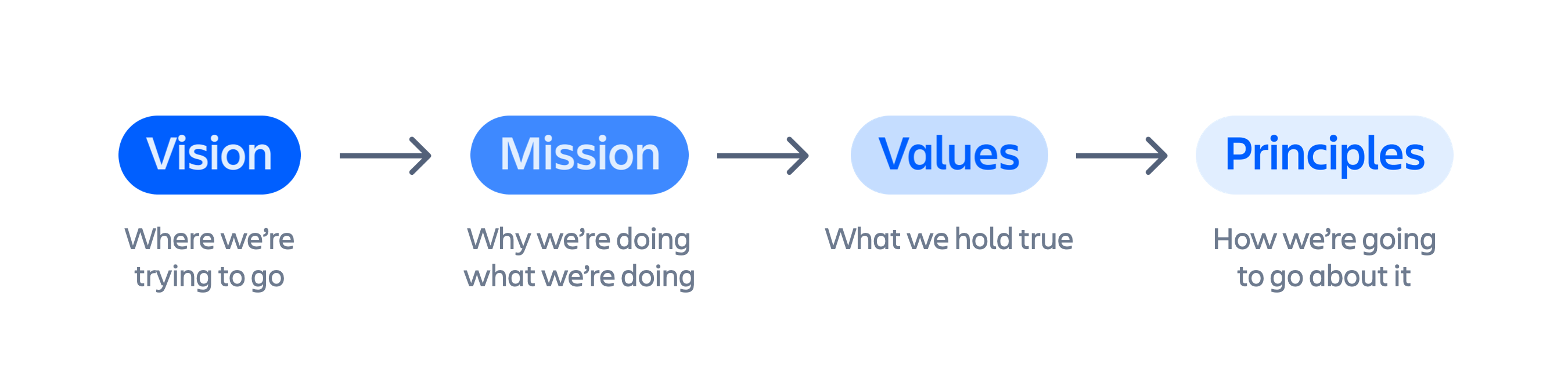 Defining what values and principles mean to us