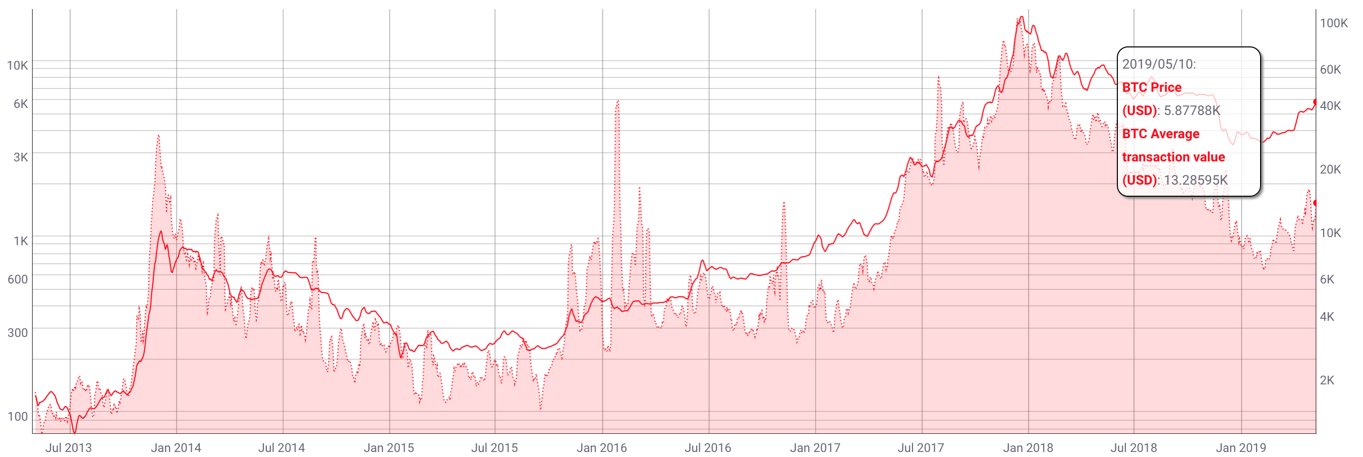 How I Predicted Bitcoin's Biggest Breakout in 2019 - The