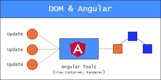 Working with DOM in Angular: unexpected consequences and