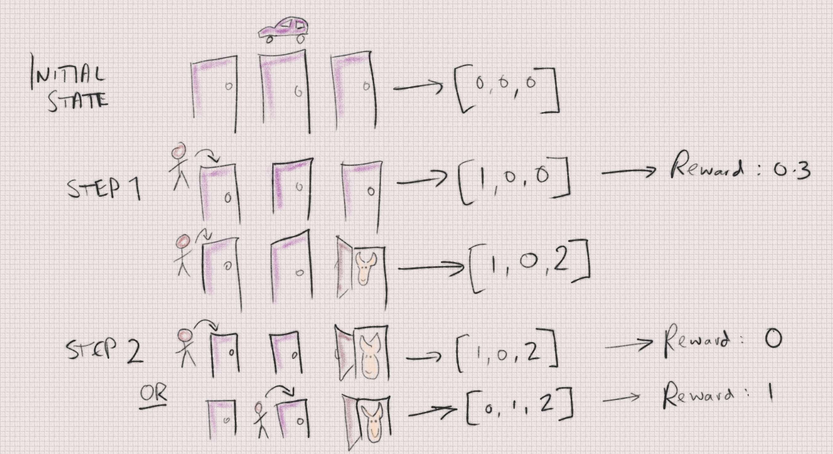 Deep Learning a Monty Hall Strategy (or, a gentle