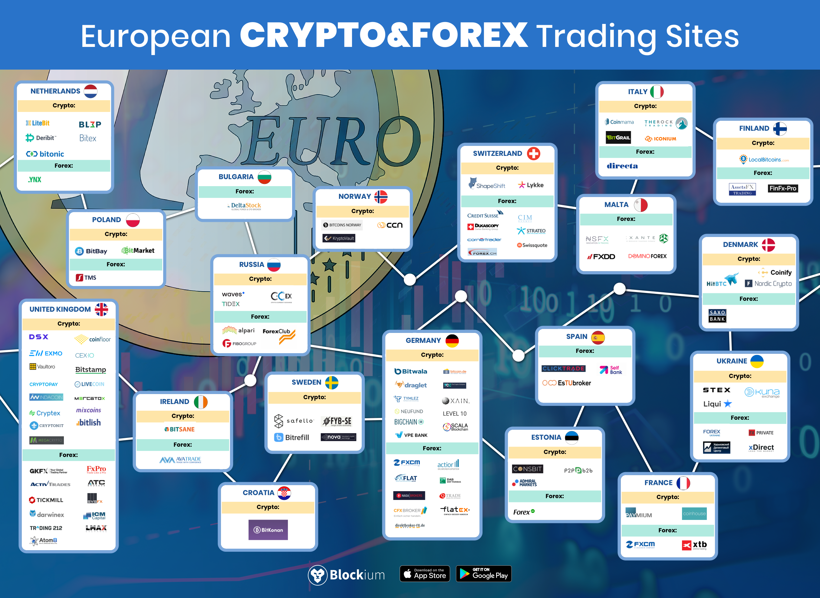 European Crypto And Forex Trading Sites