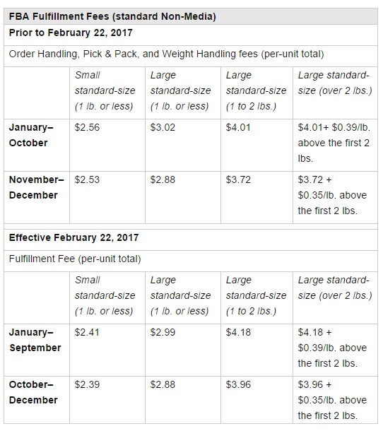 FBA vs MFN: Which Fulfillment Option is Better for Amazon