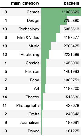 Total Number of Backers by Category