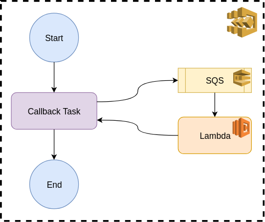 Callbacks with AWS Step Functions - The Startup - Medium