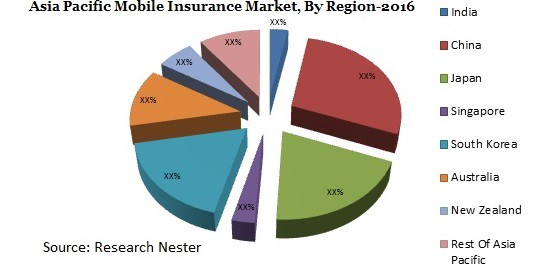 Asia Pacific Mobile Insurance Market Demand Growth Revenue Opportunity 2016 2023 By Jeff Zadoks Medium