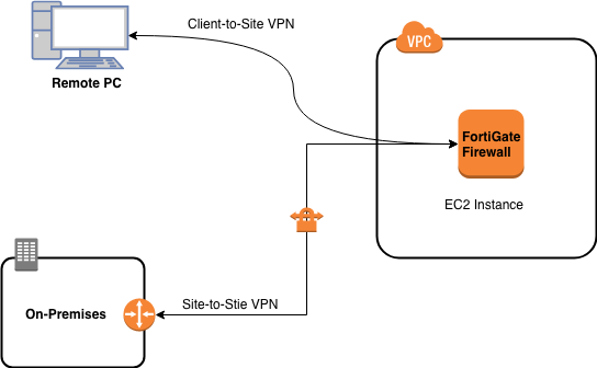 Fortinet FortiGate IPSec Remote VPN: AWS - Tensult Blogs