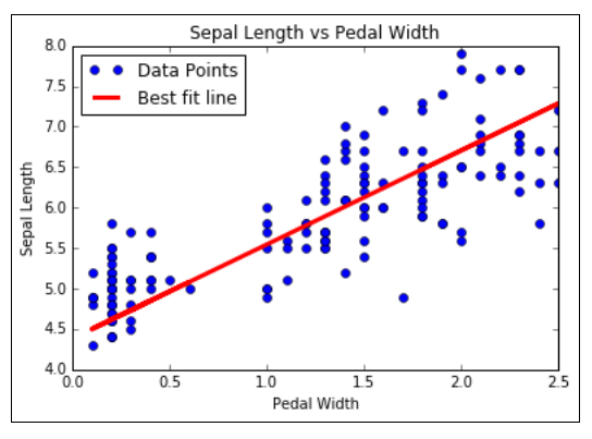 Learning The TensorFlow Way of Linear Regression