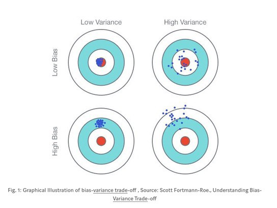 Understanding Bias-Variance Tradeoff | by Meet Patel | Medium