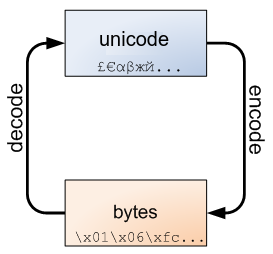 Introduction to Unicode and UTF-8 in Python 2 - agustinb