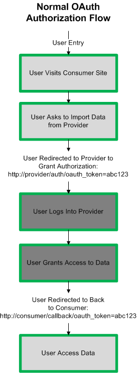 Explaining the OAuth Session Fixation Attack - hueniverse