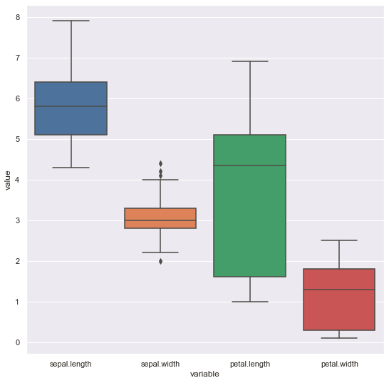 Univariate Analysis: Output (Box-plot of all variables using Seaborn)
