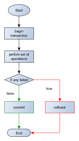 working with transaction in applications