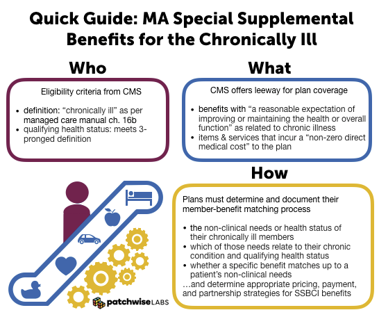 Who, What, & How: Understanding New SDOH Payments in