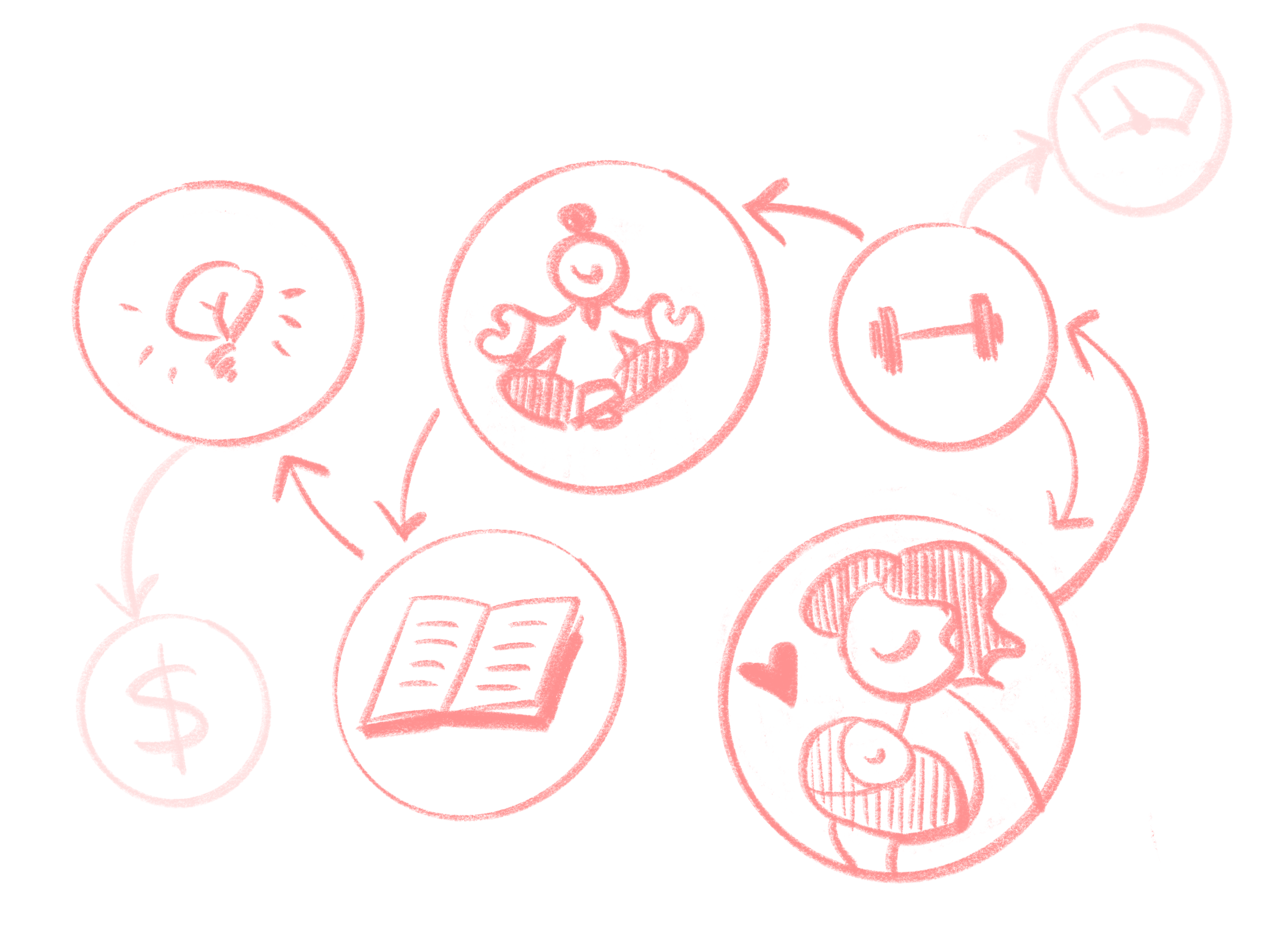 A diagram showing connections between symbols representing Anjali's health and family goals, as described in body text.