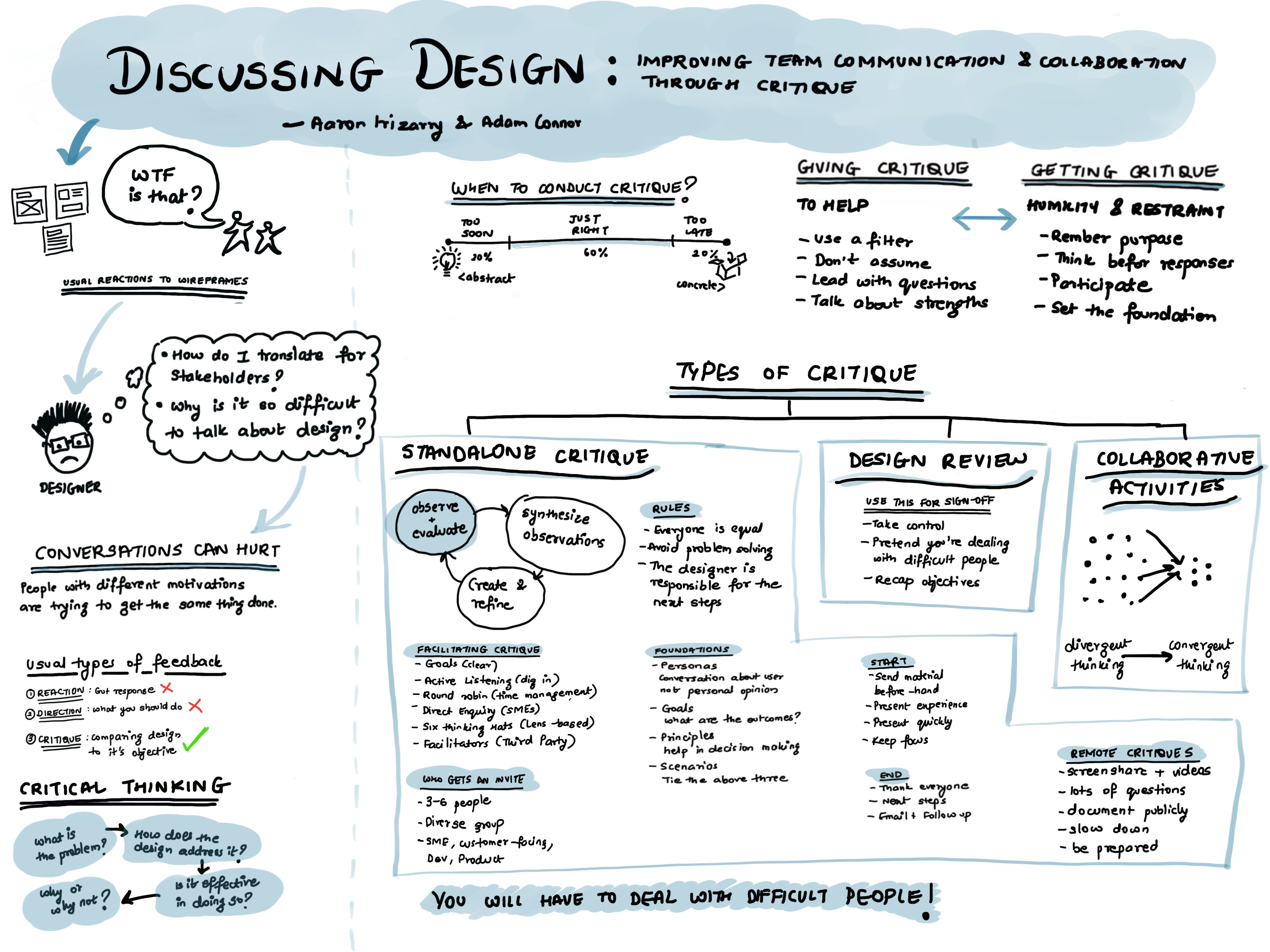 Design the right things, the right way — Sketch-notes from
