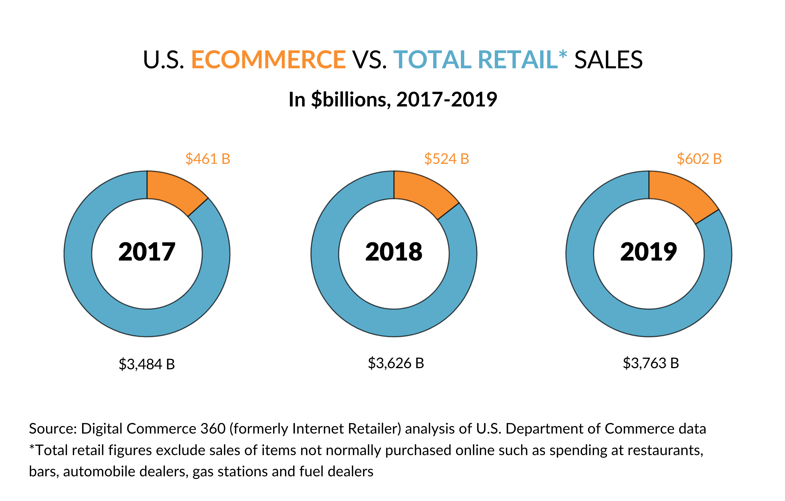Graph showing ecommerce sales as a portion of total retail sales