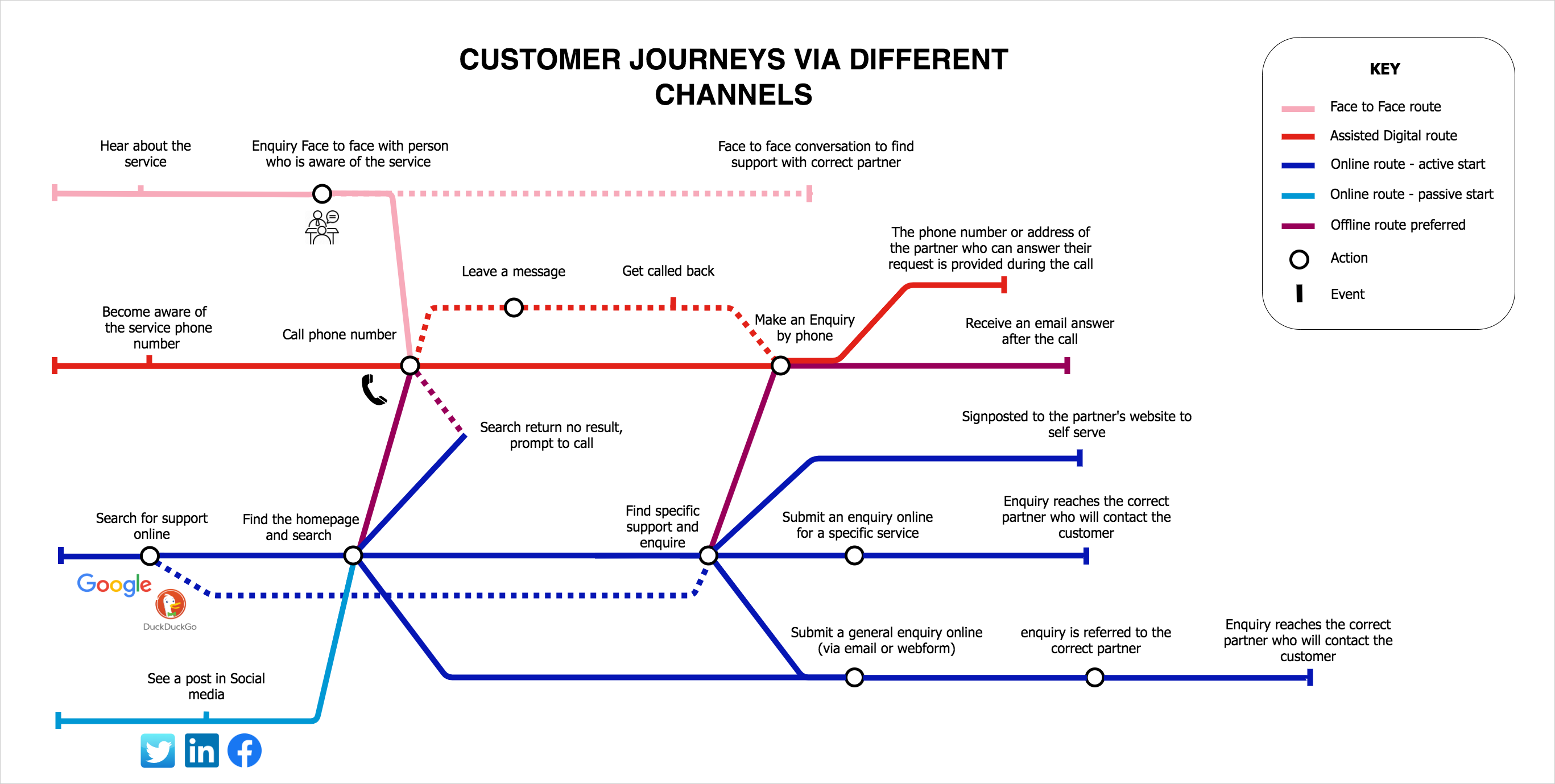 tube map showing how the customer find a service: 1line for face to face one for phone, another online and various outcomes