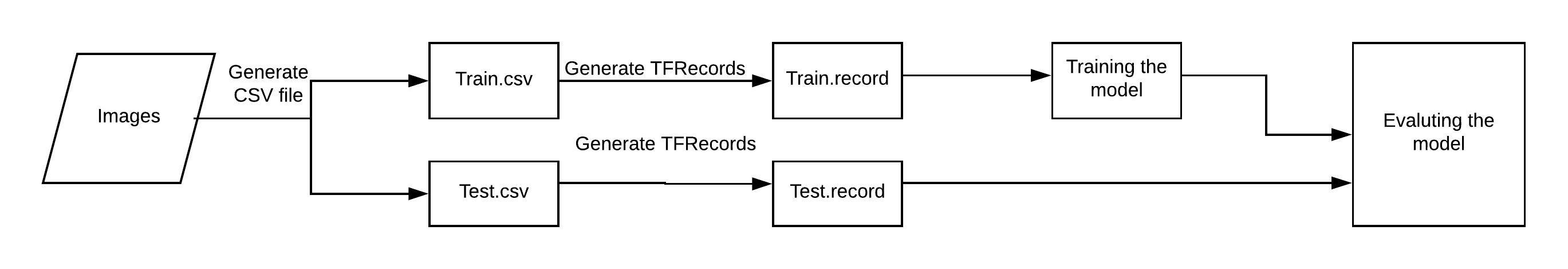 TensorFlow Object Detection API tutorial — Training and