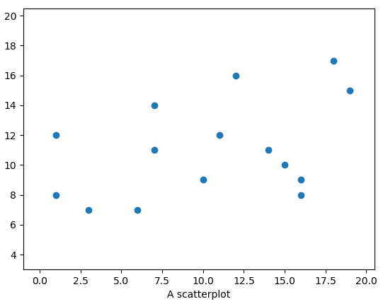 A graph containing s scatter plot