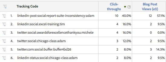 adobe analytics utm tracking