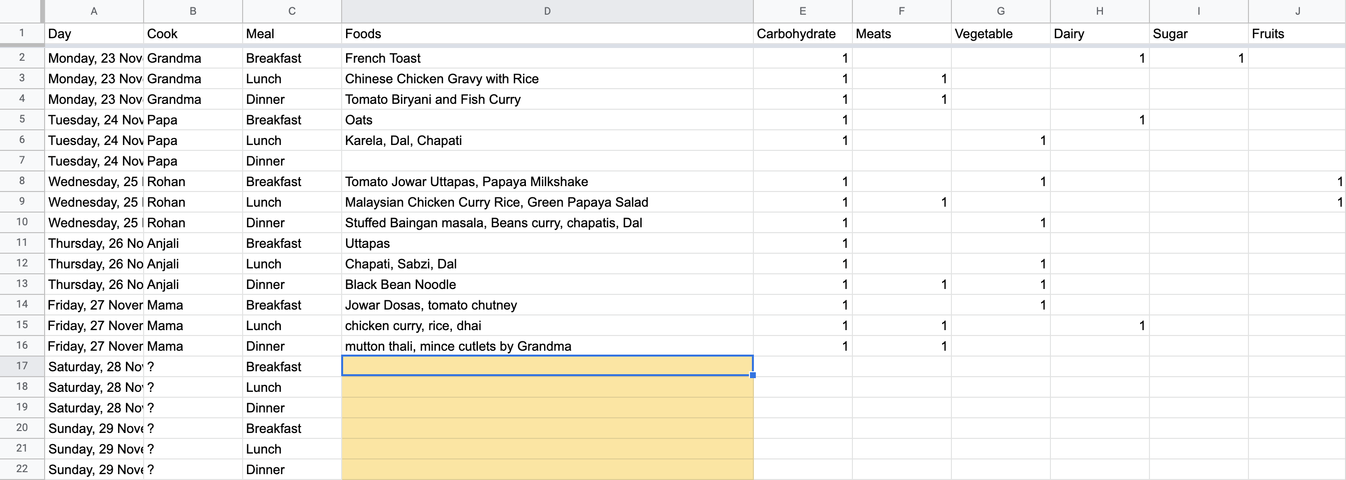 The spreadsheet with each meal tagged with the food components it contained.