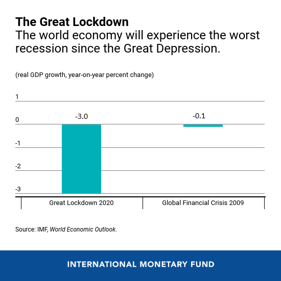 COVID-19 has caused the worst economic downturn since the Great Depression