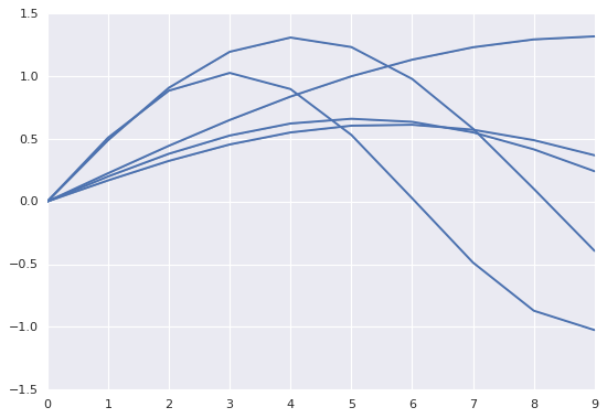 How to do time series prediction using RNNs, TensorFlow and