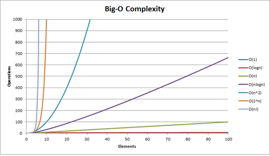 Big O Notation and Time/Space Complexity