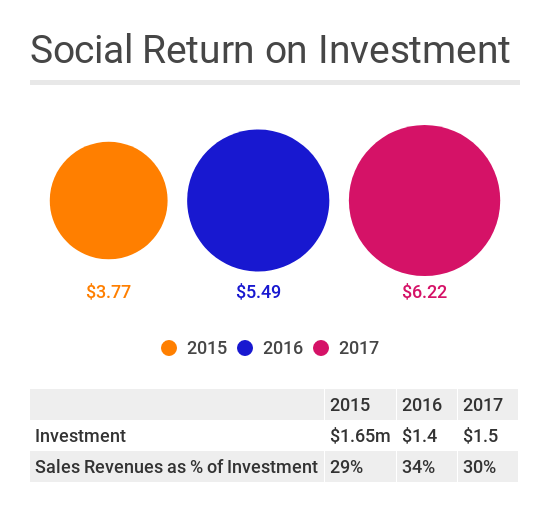 calculation of returns on investment