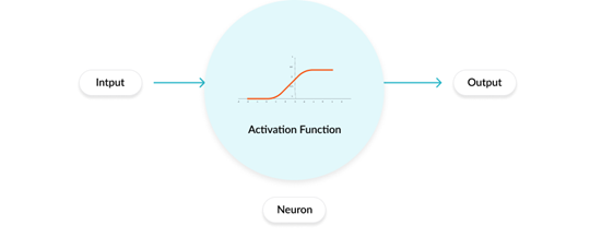 Activation Functions, Optimization Techniques, and Loss Functions