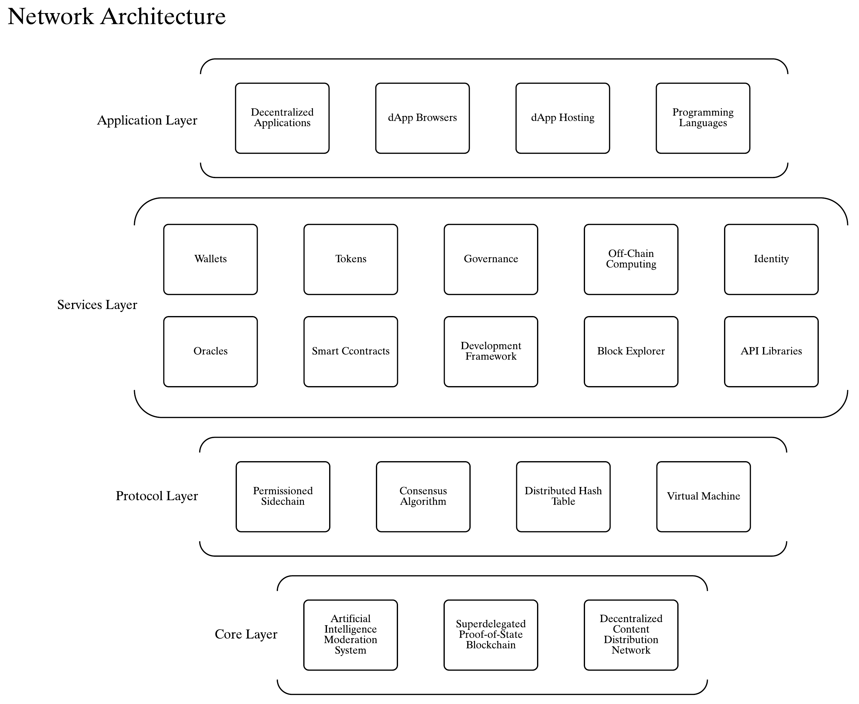 POP Network architecture