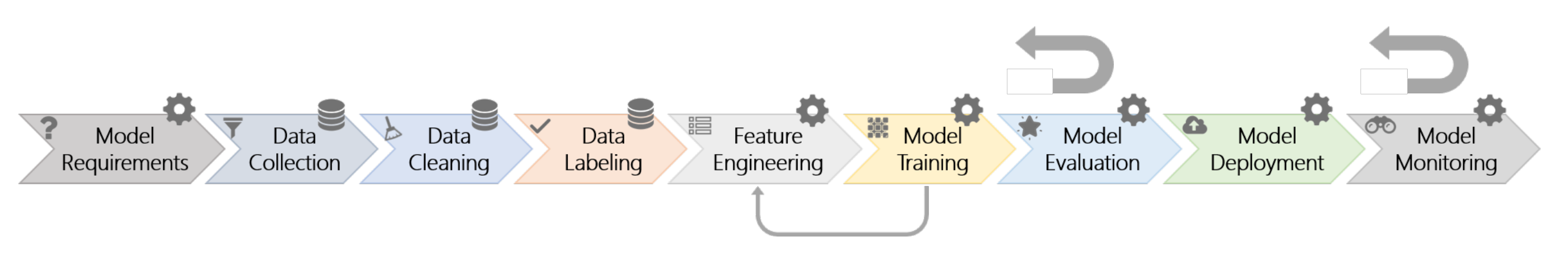 Machine learning workflow model from Microsoft