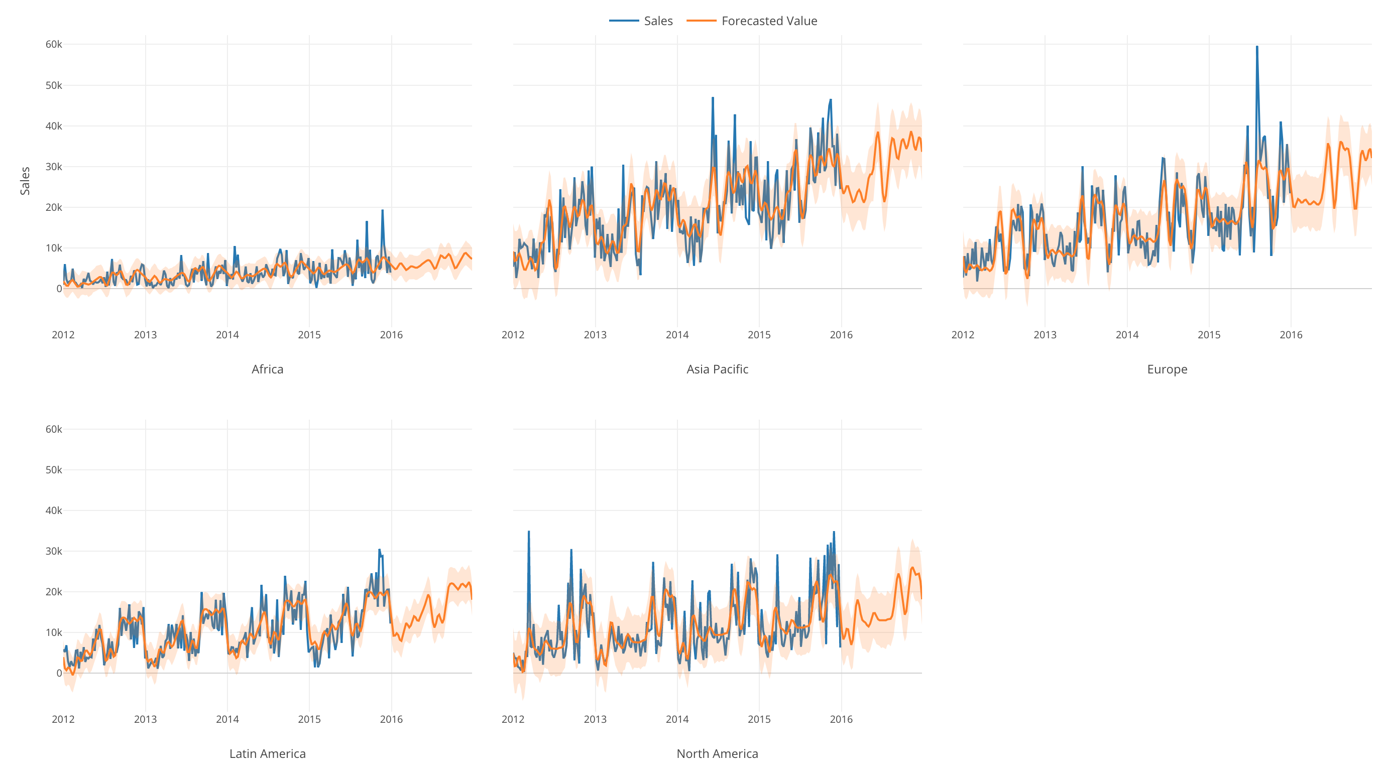 An Introduction to Time Series Forecasting with Prophet in