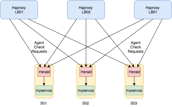 Herald — Haproxy load feedback and check agent - helpshift