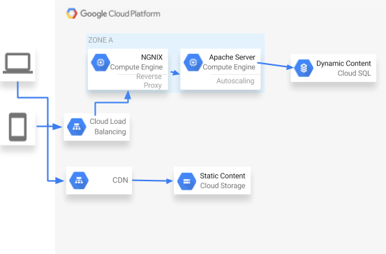 Removing the need for caching servers, with GCP's load balancers