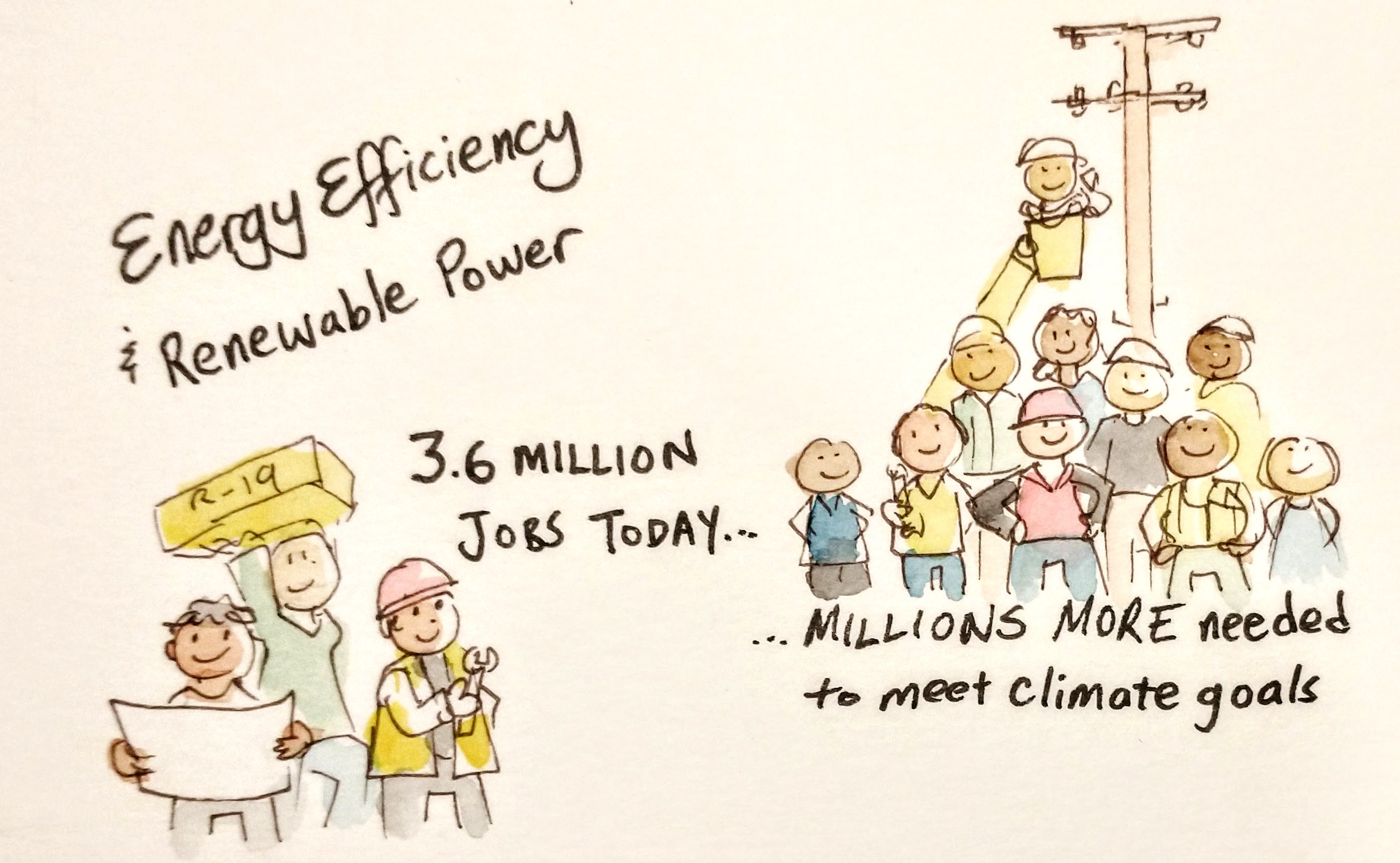 Energy Efficiency and Renewable Power—3.6 million jobs today—group of 3 workers- Millions More needed to meet climate goals—group of 10 workers