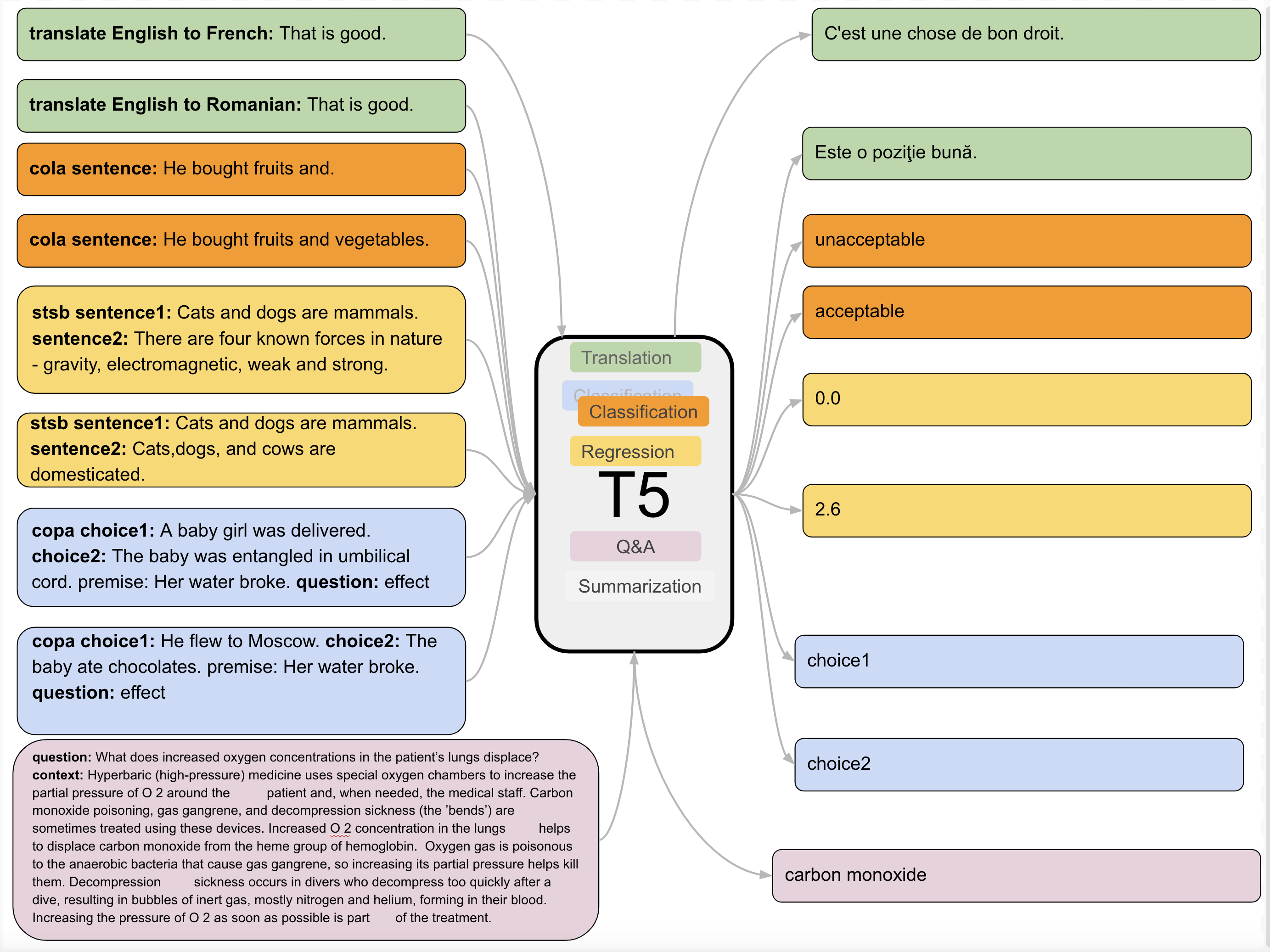 T5 A Model That Explores The Limits Of Transfer Learning