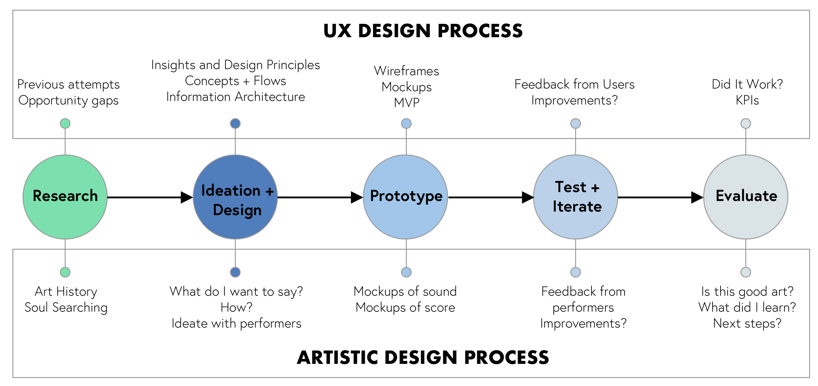 The Hidden Links Between Ux Design And Music Dance Performance By Scott Rubin Ux Collective