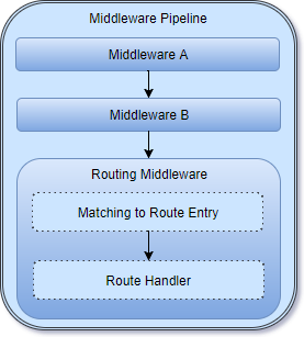 Middleware Pipeline - Routing