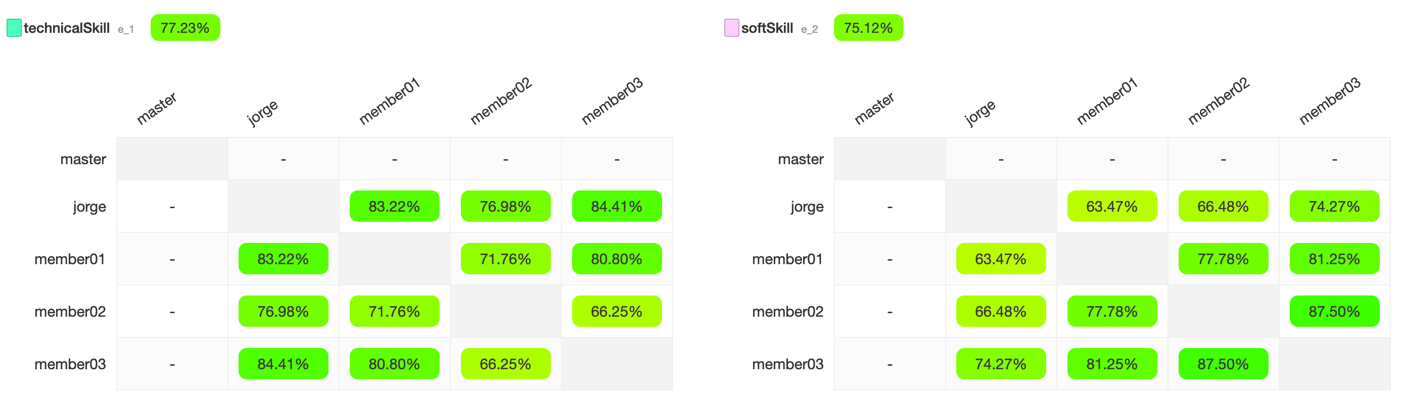 IAA metrics for two annotation tasks: entity type technicalSkill and entity type softSkill.